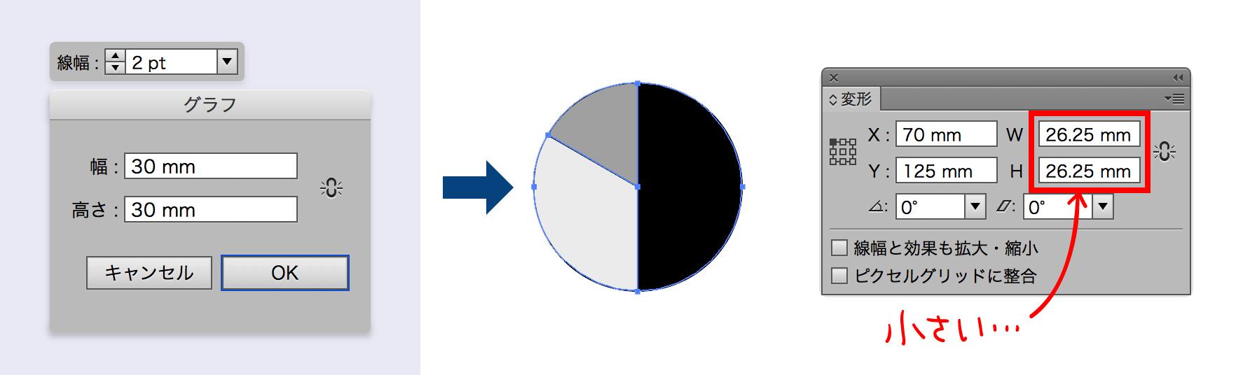 円グラフを線幅2ptでサイズ指定したが,少し小さいサイズになっている図版
