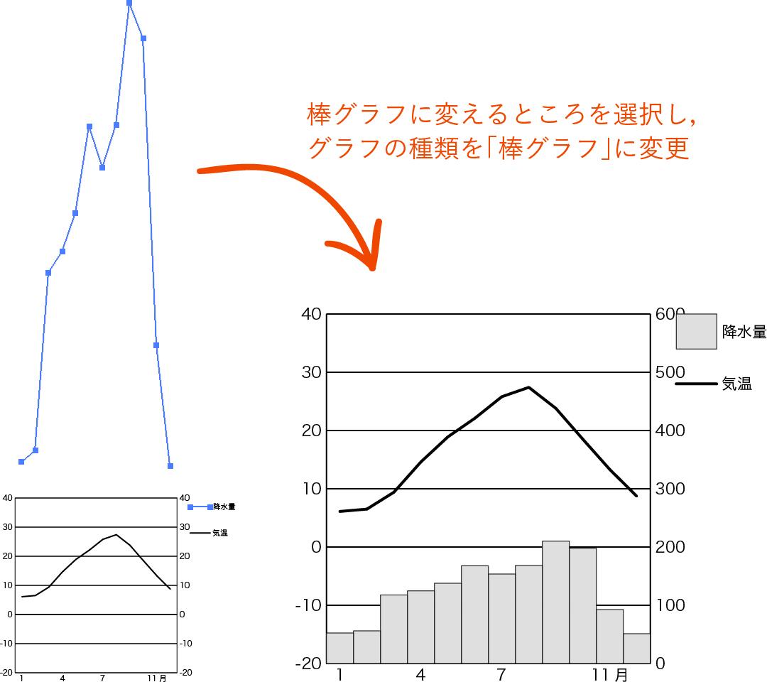 折れ線を選択し棒グラフに変更する図版