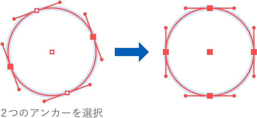 円の角度を補正する図版