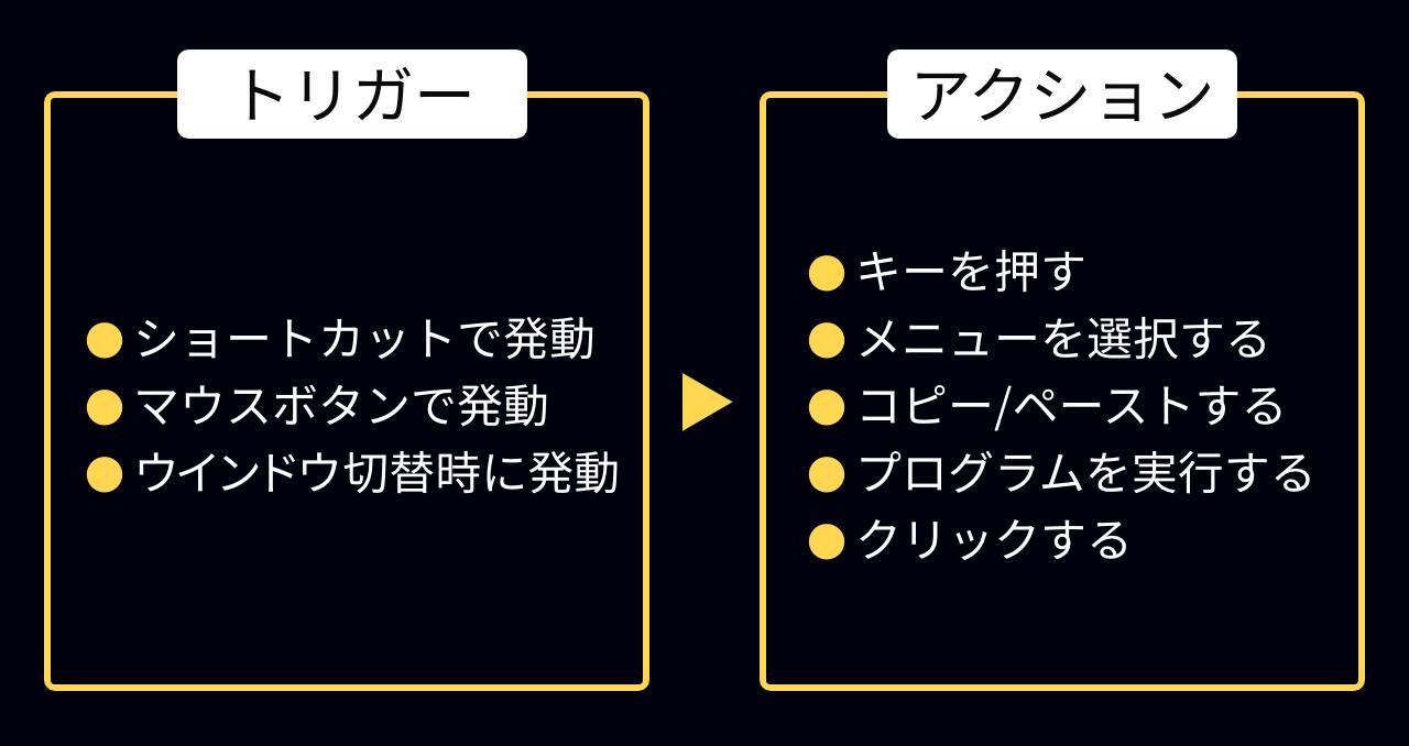 Keyboard Maestroのトリガーとアクションの例の図版